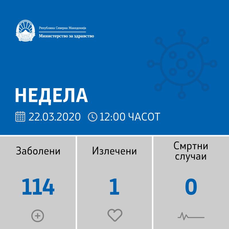 Регистрирани се 29 нови случаи на коронавирус во Македонија