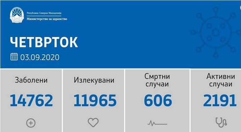 Денеска регистрирани нови 166 случаи на Ковид-19 од 1756 тестирања
